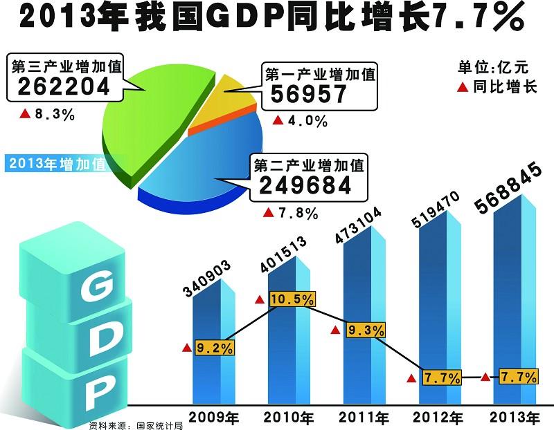 是改革开放30多年来中国产业结构不断优化最鲜明的