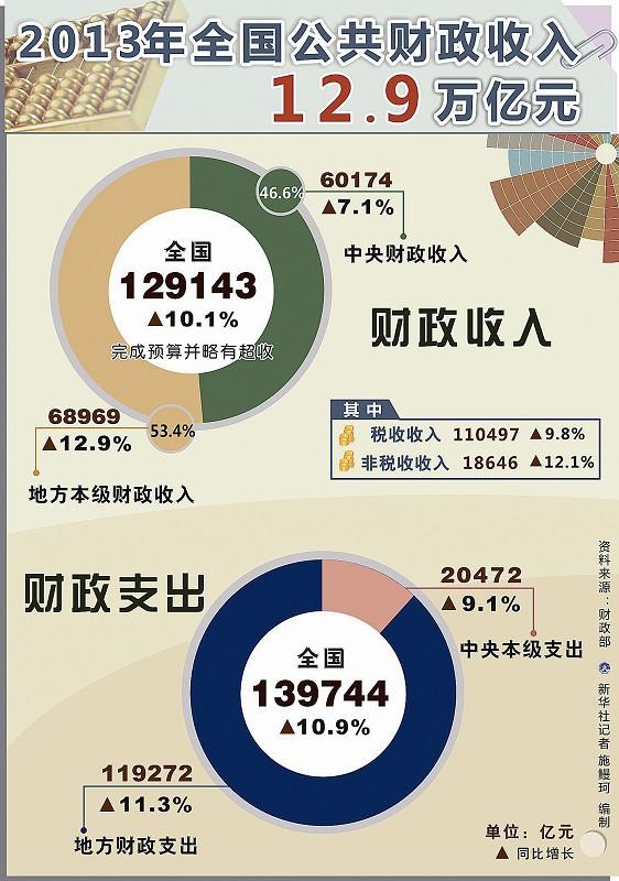 财政收入_河南省财政金融学院_2013年全国财政收入
